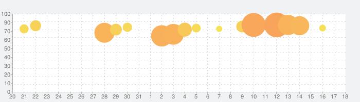 マッチングトン·マンションの話題指数グラフ(1月18日(土))