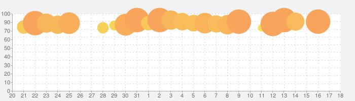 Catan Classicの話題指数グラフ(1月18日(土))