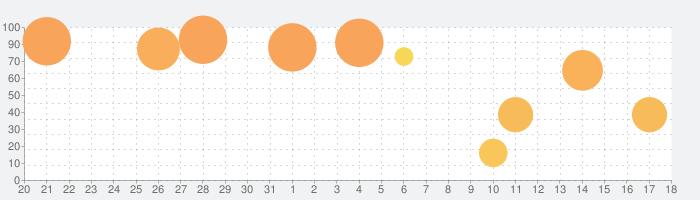 FAITH - フェイスの話題指数グラフ(9月18日(水))