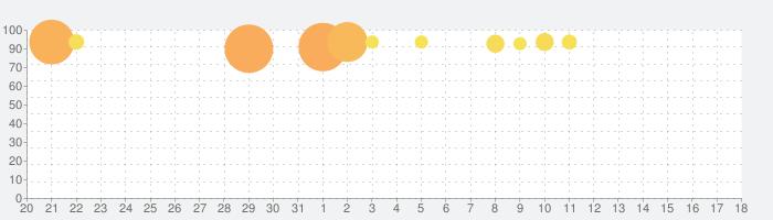 レイトン教授と悪魔の箱 EXHD for スマートフォンの話題指数グラフ(8月18日(日))