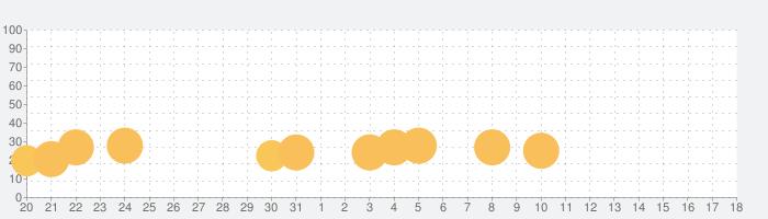 Dokuroの話題指数グラフ(8月18日(日))