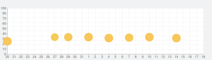 Vector Fullの話題指数グラフ(9月18日(水))