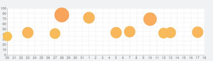 キングダムラッシュの復讐の話題指数グラフ(8月18日(日))