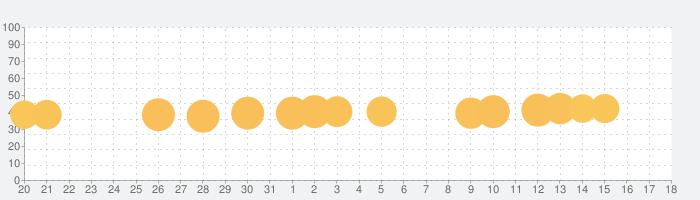 Hungry Shark Evolutionの話題指数グラフ(8月18日(日))