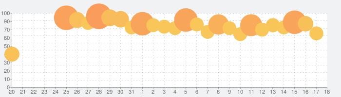 キャプテン翼 ~たたかえドリームチーム~の話題指数グラフ(11月18日(月))