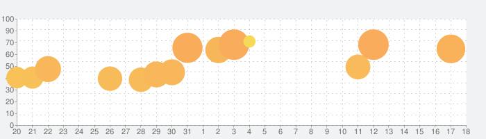 マイホーム デザインドリームの話題指数グラフ(1月18日(土))