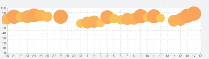 マガポケ - 人気マンガが毎日楽しめるコミックアプリの話題指数グラフ(9月18日(水))