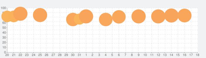 花しらべ 花認識/花検索の話題指数グラフ(6月18日(火))