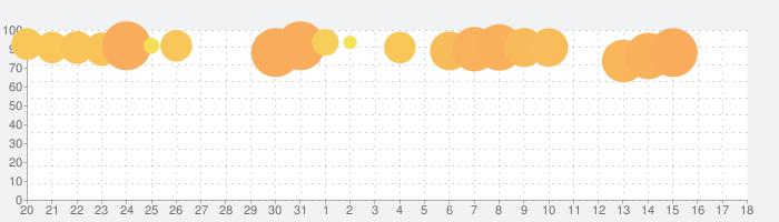 青鬼オンラインの話題指数グラフ(6月18日(火))