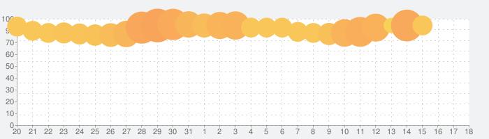 ファンタシースターオンライン2 es[本格アクションRPG]の話題指数グラフ(6月18日(火))