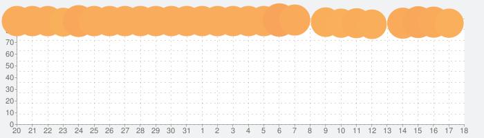 AbemaTV アベマティーヴィーの話題指数グラフ(6月18日(火))