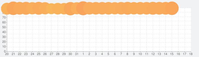 星のドラゴンクエストの話題指数グラフ(1月18日(土))