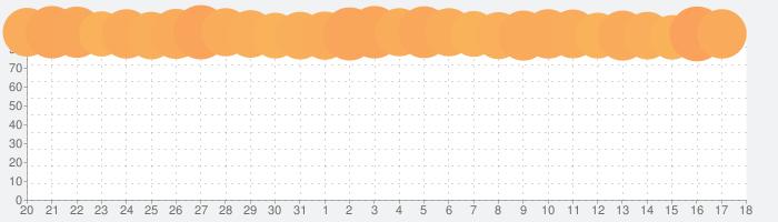 魔法のタイルズ3の話題指数グラフ(11月18日(月))