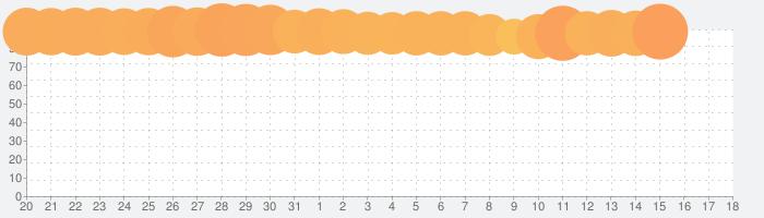 にゃんこ大戦争の話題指数グラフ(8月18日(日))