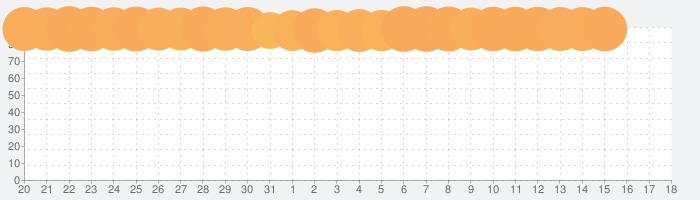 ホームスケイプ (Homescapes)の話題指数グラフ(8月18日(日))