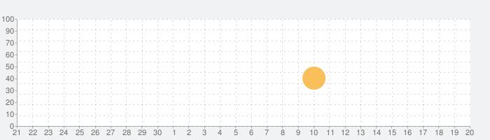 iWriterの話題指数グラフ(10月20日(日))