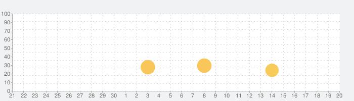 Ski Safari: Adventure Timeの話題指数グラフ(7月20日(土))