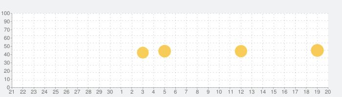 ツイキャス・ライブの話題指数グラフ(10月20日(日))