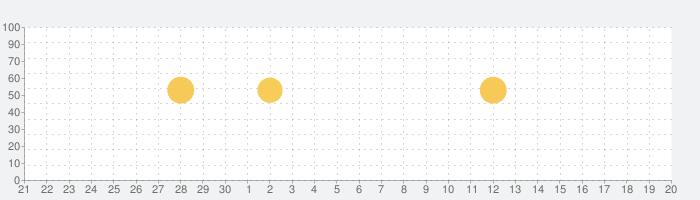 TuneIn Radioの話題指数グラフ(7月20日(土))