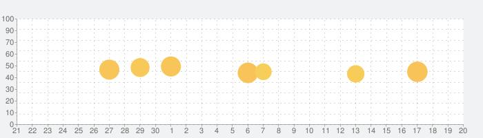 赤ペン 提出カメラの話題指数グラフ(7月20日(土))