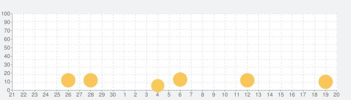 フルメタルモンスターズの話題指数グラフ(10月20日(日))