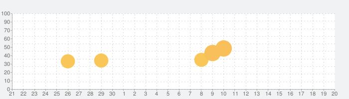 エアコントロール2の話題指数グラフ(7月20日(土))