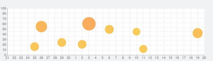 彩えんぴつの話題指数グラフ(10月20日(日))
