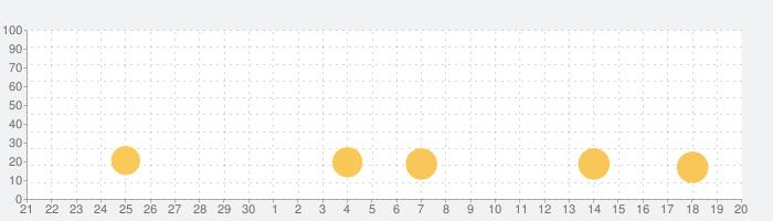 令和—大富豪の話題指数グラフ(7月20日(土))