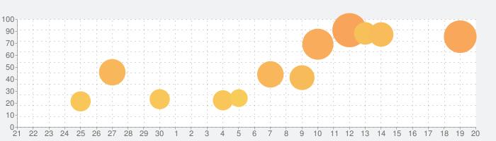 大航海時代Ⅳの話題指数グラフ(10月20日(日))