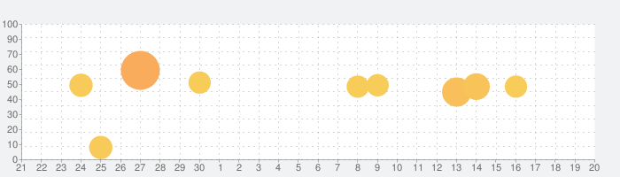 LinkedInの話題指数グラフ(10月20日(日))