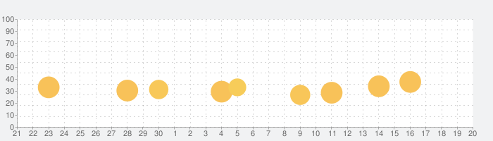 Marvel Unlimitedの話題指数グラフ(10月20日(日))