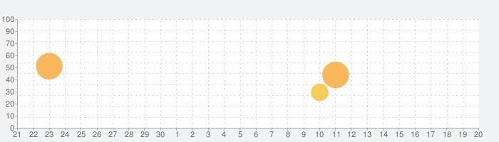 Pool Break - 3Dビリヤードやスヌーカーの話題指数グラフ(7月20日(土))