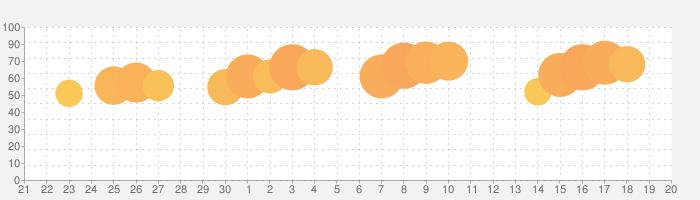 Microsoft Wordの話題指数グラフ(10月20日(日))