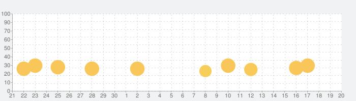 メカクリエイターの話題指数グラフ(10月20日(日))