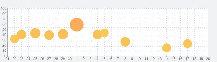 IntroMate - Video Intro Makerの話題指数グラフ(10月20日(日))