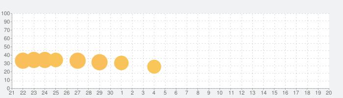 Game of Trenches: 第一次世界大戦MMOストラテジーゲームの話題指数グラフ(7月20日(土))