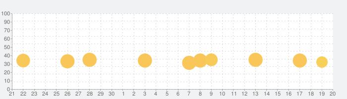 つみネコの話題指数グラフ(10月20日(日))