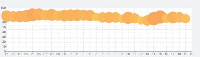 Facebookの話題指数グラフ(10月20日(日))