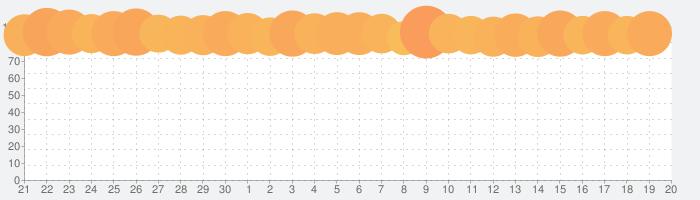ドラゴンクエストVII エデンの戦士たちの話題指数グラフ(7月20日(土))