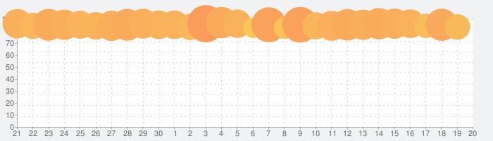 Grand Theft Auto: San Andreasの話題指数グラフ(10月20日(日))