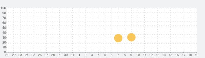 プラントvs. ゾンビ  ヒーローズの話題指数グラフ(11月19日(火))