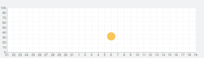 We ARGH Piratesの話題指数グラフ(8月19日(月))