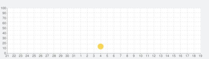 脱出ゲーム E.X.I.T Ⅱ - The Basement -の話題指数グラフ(9月19日(木))