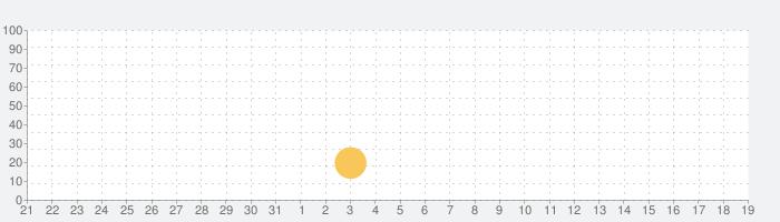 Naval Armada: バトル・オブ・ウォーシップの話題指数グラフ(1月19日(日))