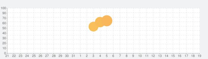 マンガebookjapan - 無料の漫画を毎日読もう!の話題指数グラフ(6月19日(水))