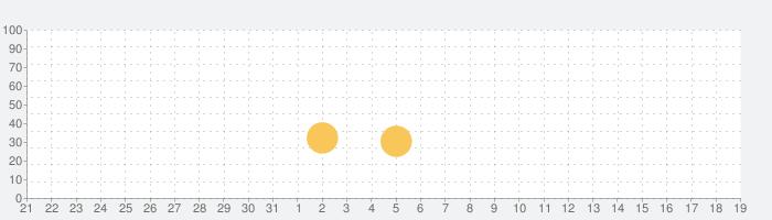 SiNKR 2 / シズめル 2の話題指数グラフ(1月19日(日))