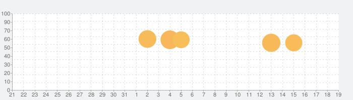 ウイルスウォー - スペースシューティングゲームの話題指数グラフ(9月19日(木))