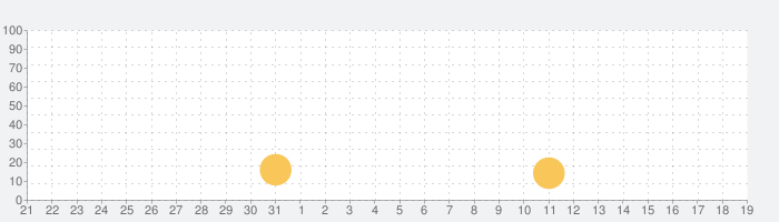 10000000の話題指数グラフ(11月19日(火))
