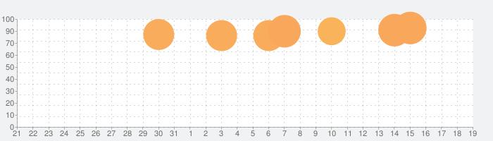 Torque Pro (OBD2/Car)の話題指数グラフ(11月19日(火))
