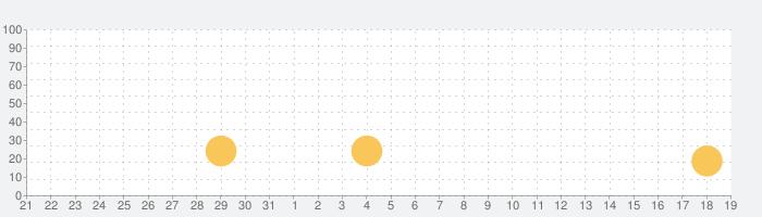 Valleys Betweenの話題指数グラフ(8月19日(月))